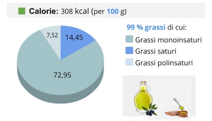 tabella-calorie-olio-extra-vergine