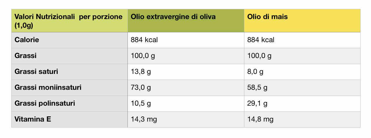 Valori nutrizionali olio di mais e olio di oliva