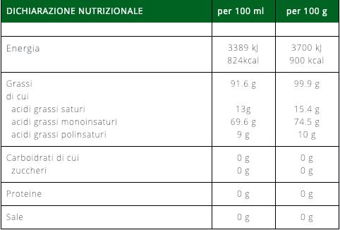 Olio di sansa di oliva: tabella valori nutrizionali