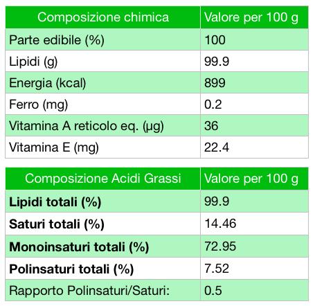 tabella valori nutrizionali olio extra vergine