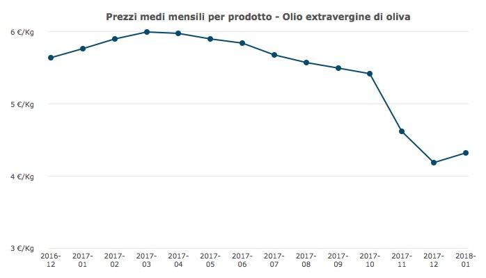 andamento prezzi olio extravergine