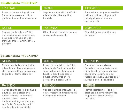 caratteristiche sensoriali e attribuit dell'olio di oliva