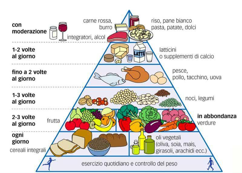 dieta mediterranea settimanale