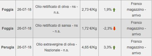 prezzo olio di oliva all'ingrosso